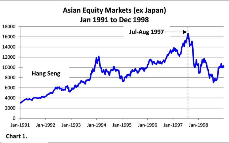 What-caused-the-Asian-Financial-Crisis-of-1997
