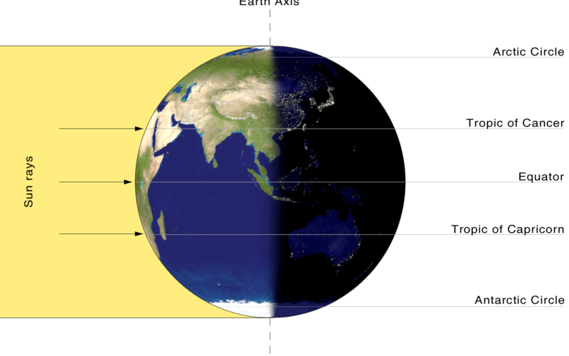 What is the Vernal Equinox?